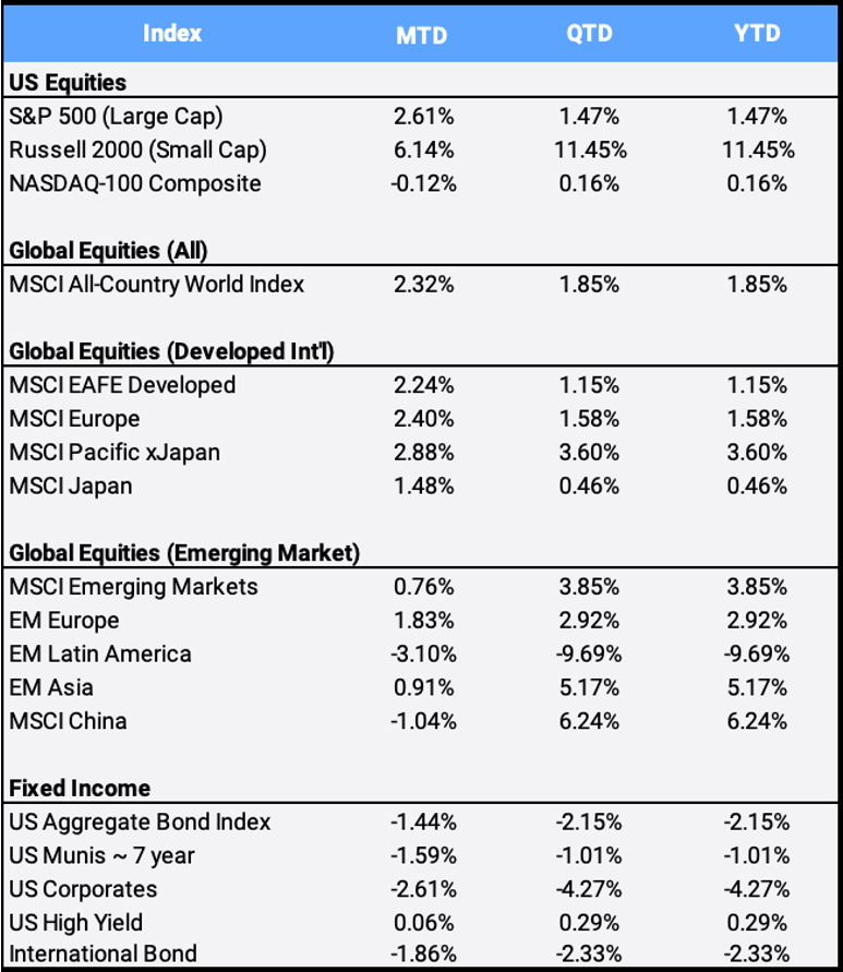 February 2021 Global Market Index