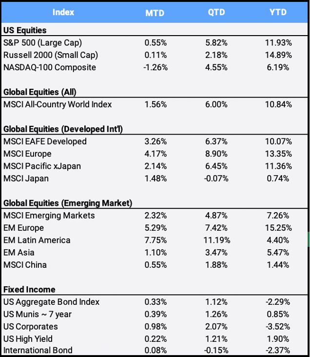 May 2021 Global Market Index